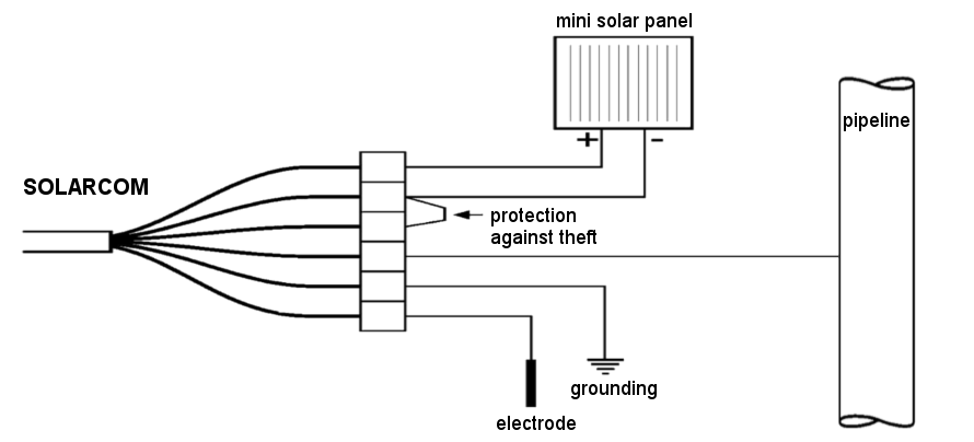 Connection diagram of special telemetry unit with solar charging designed for use outside in extreme conditions without power supply options.